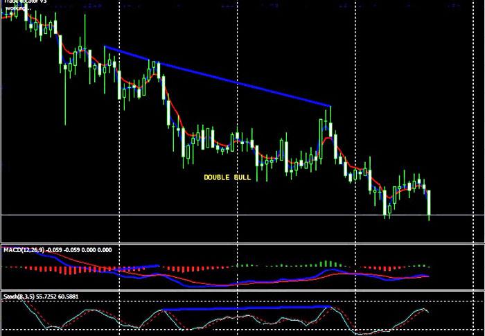 Бинарные опционы дивергенция дилинговый центр rinkost forex