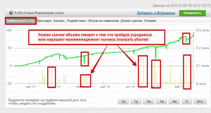 Форекс торговля по графику прогноз цен на золото форекс