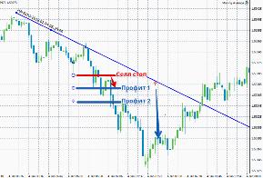 Как правильно понимать индикатор forex-trend индикаторы точных прогнозов на forex