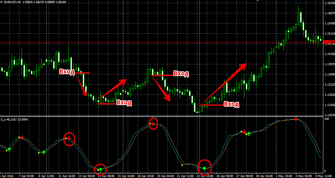 Индикаторы фильтров сигналов форекс informed trades forex
