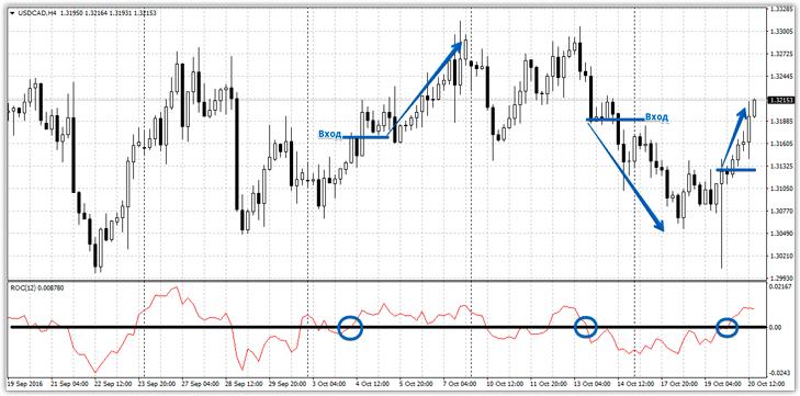 Indikator forex rate of change kostenlos