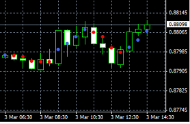 W indikator forex magic dots