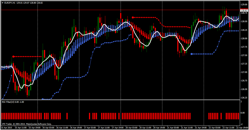 Stop loss bollinger bands