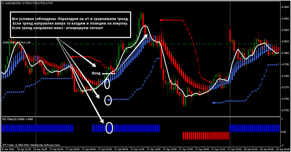 Bollinger bands filter