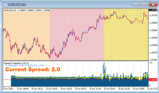 Spread Session Indicator