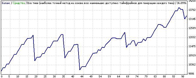 Торговля на форекс на м1 индикатор каналы форекс