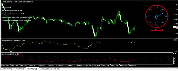 Индикатор спидометр форекс скачать мгновенное падение цены forex график