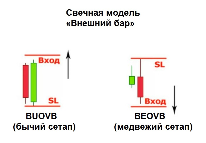 Forex терминология price action dips forex словарь