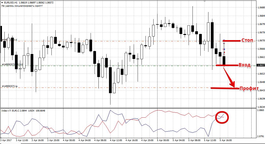 Торговля индексом доллара на форекс обналичивания криптовалюты