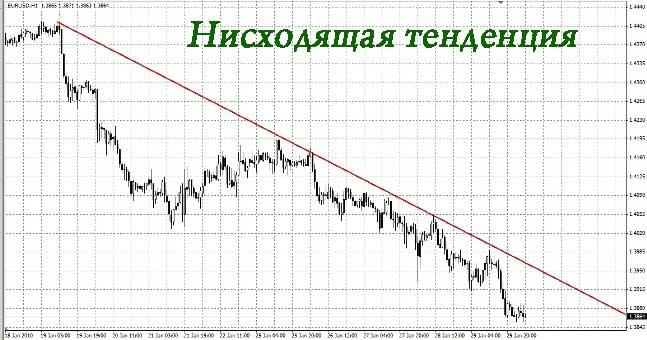Проблемы развития валютного рынка
