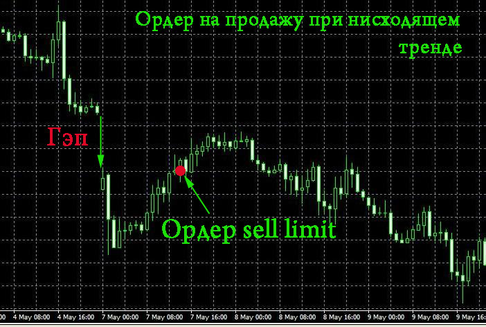 Gap limits in forex